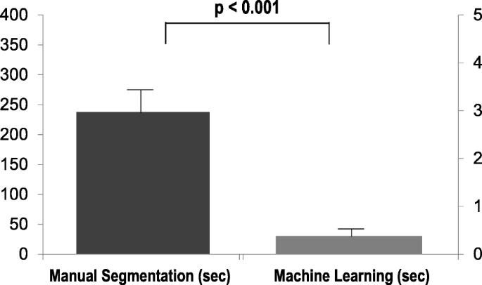 Machine learning derived segmentation of phase velocity encoded