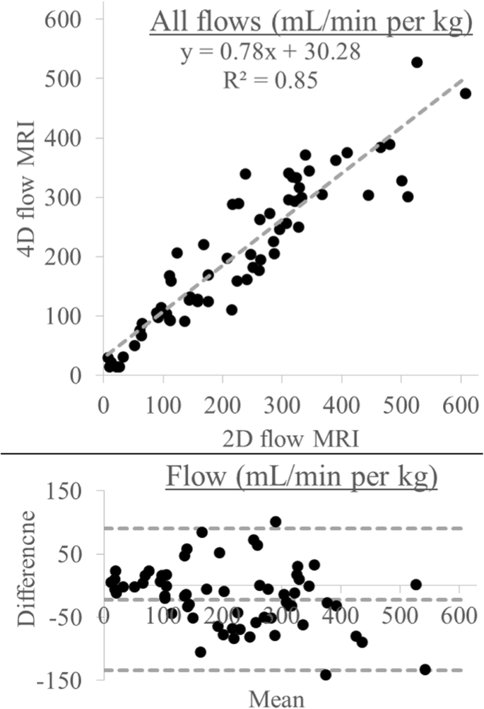Fetal hemodynamics and cardiac streaming assessed by 4D flow