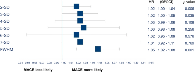 Comparison of myocardial fibrosis quantification methods by ...