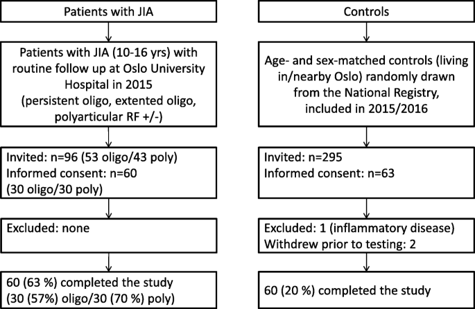 Physical activity in patients with oligo- and polyarticular