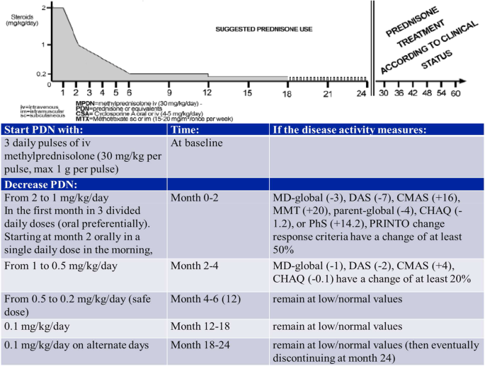 The PRINTO evidence-based proposal for glucocorticoids