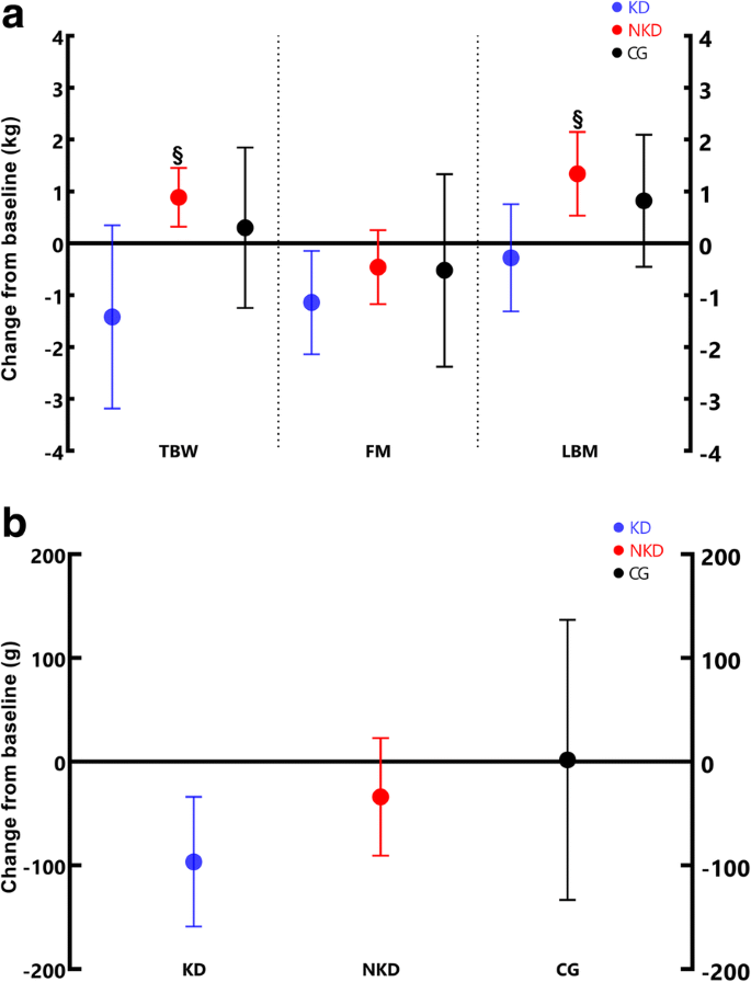 Efficacy Of Ketogenic Diet On Body Composition During Resistance