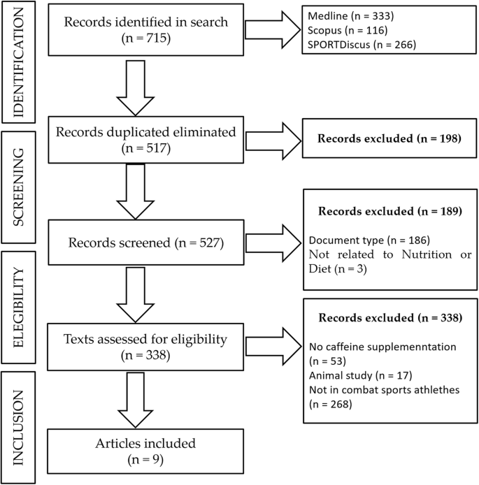 Acute caffeine supplementation in combat sports: a