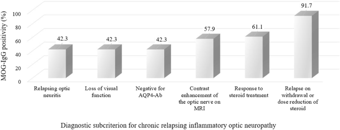 Chronic relapsing inflammatory optic neuropathy (CRION): a