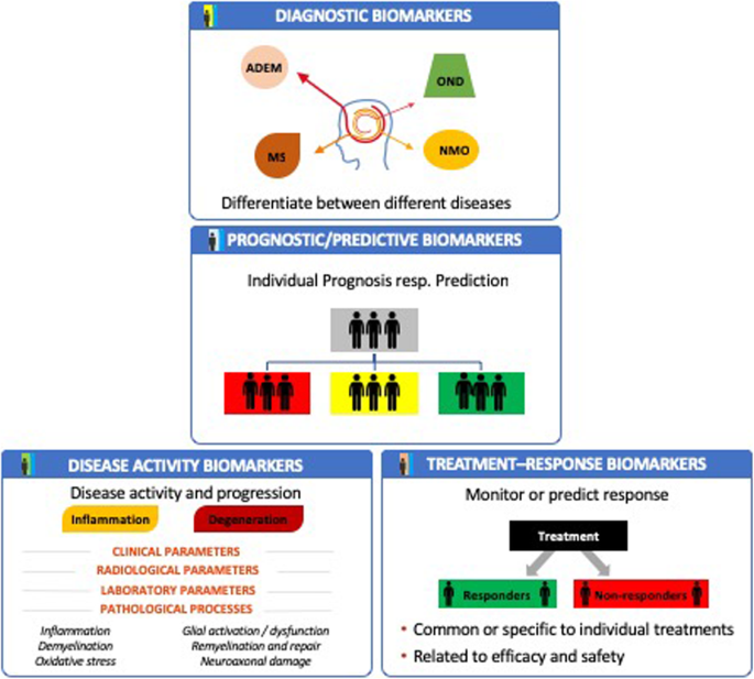 Molecular biomarkers in multiple sclerosis | Journal of Neuroinflammation |  Full Text