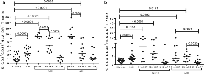 Reduction of inflammation and T cell activation after 6 months of