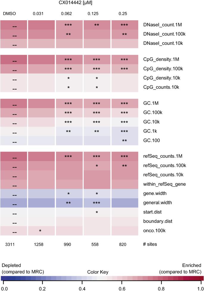 Impact of LEDGIN treatment during virus production on