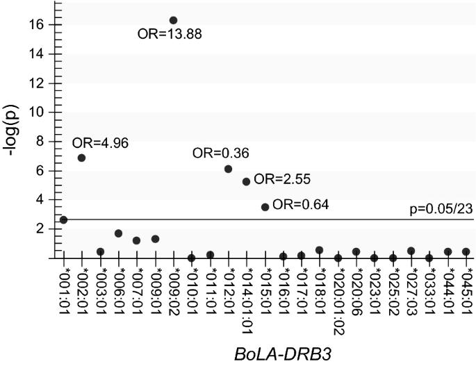 Bovine leukemia virus proviral load is more strongly associated ...