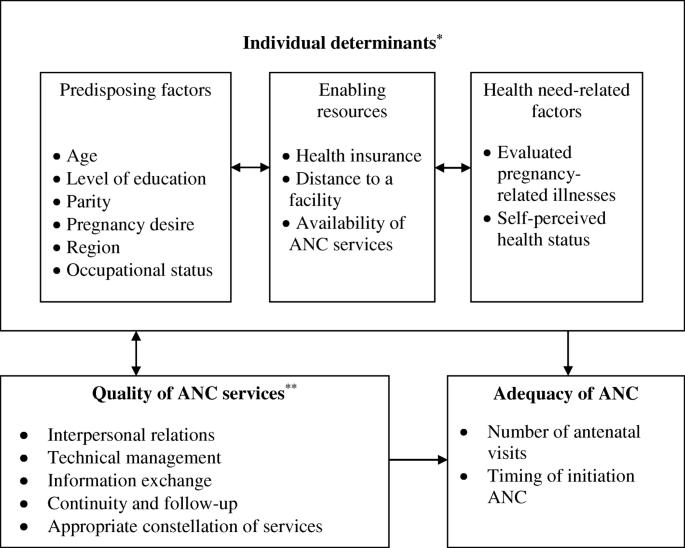 Determinants of antenatal care attendance among women