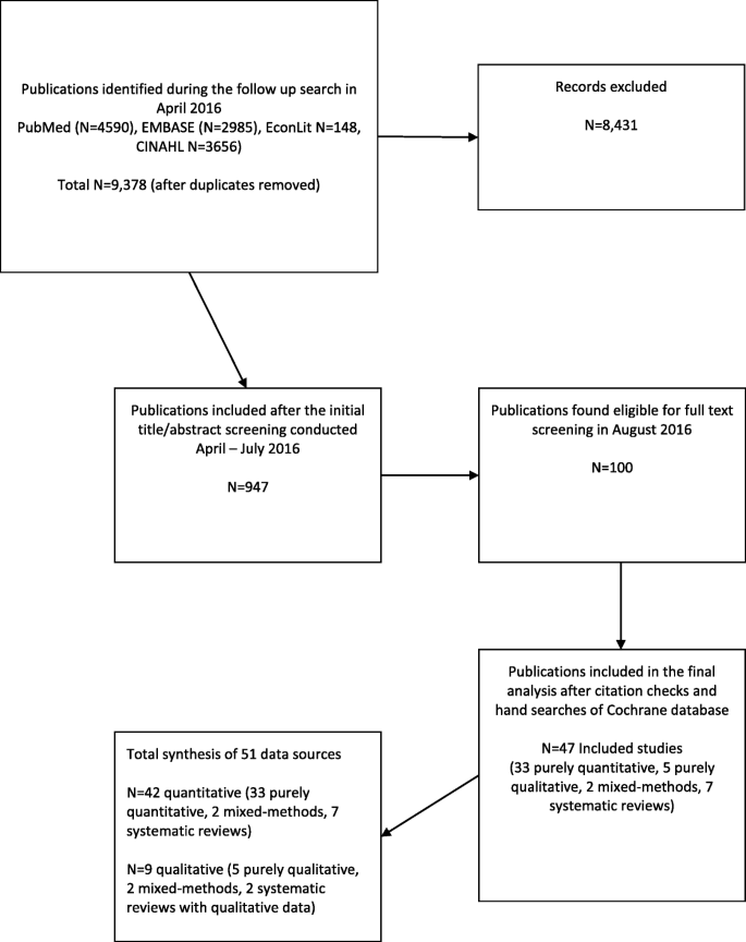 A systematic review of person-centered care interventions to improve