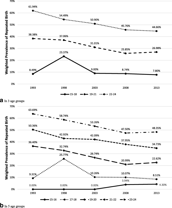 Trends in repeated pregnancy among adolescents in the