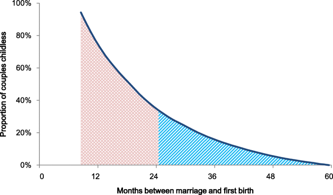 Fecundity and human birth seasonality in Sweden: a register
