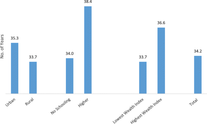Prevalence, sociodemographic determinants and self-reported