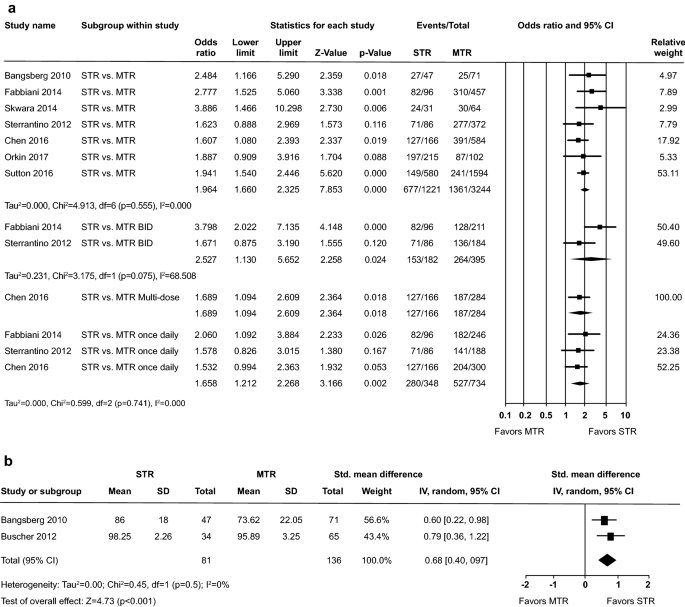 A meta-analysis comparing 48-week treatment outcomes of