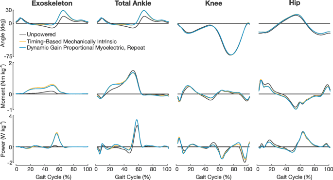 Biomechanics and energetics of walking in powered ankle