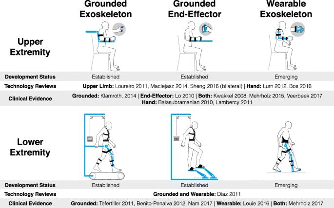 Rehabilitation robots for the treatment of sensorimotor