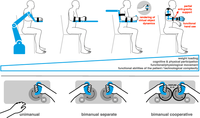 Rehabilitation robots for the treatment of sensorimotor