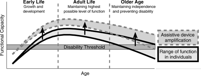 Mobility related physical and functional losses due to aging