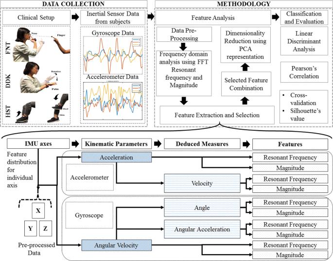 Quantitative assessment of cerebellar ataxia, through automated limb