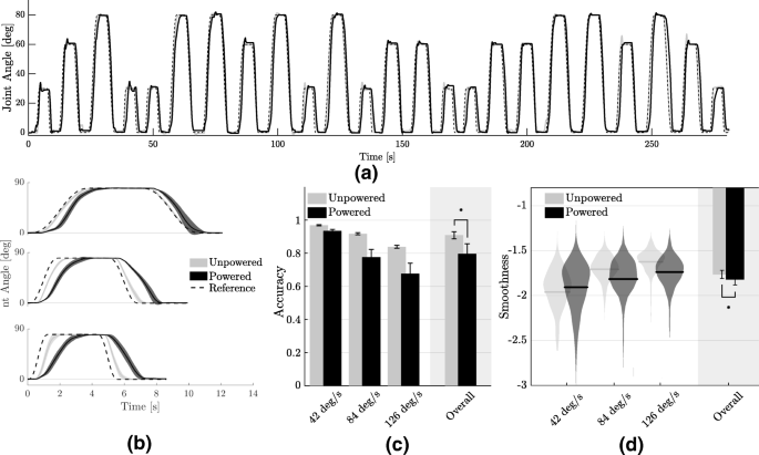 Physiological and kinematic effects of a soft exosuit on arm