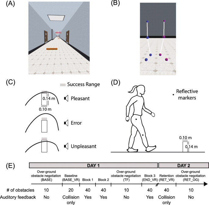Locomotor skill acquisition in virtual reality shows sustained transfer to the real world