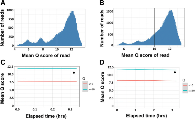Rapid virulence prediction and identification of Newcastle