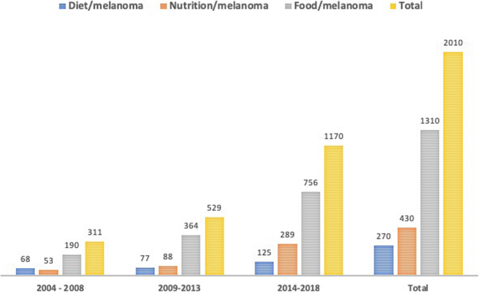Dietary compounds and cutaneous malignant melanoma: recent