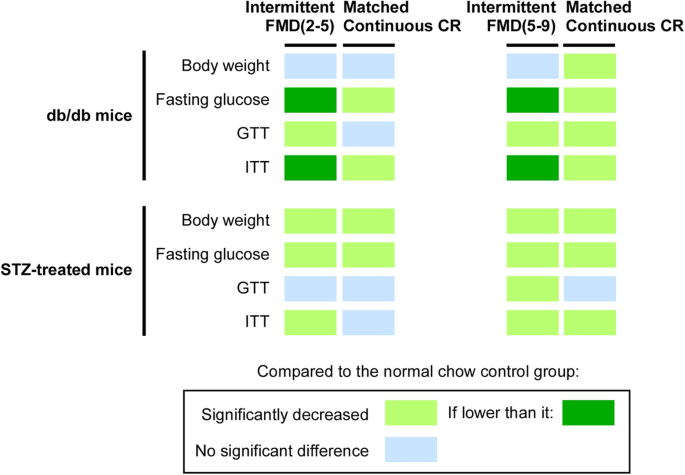 Comparison of glycemic improvement between intermittent