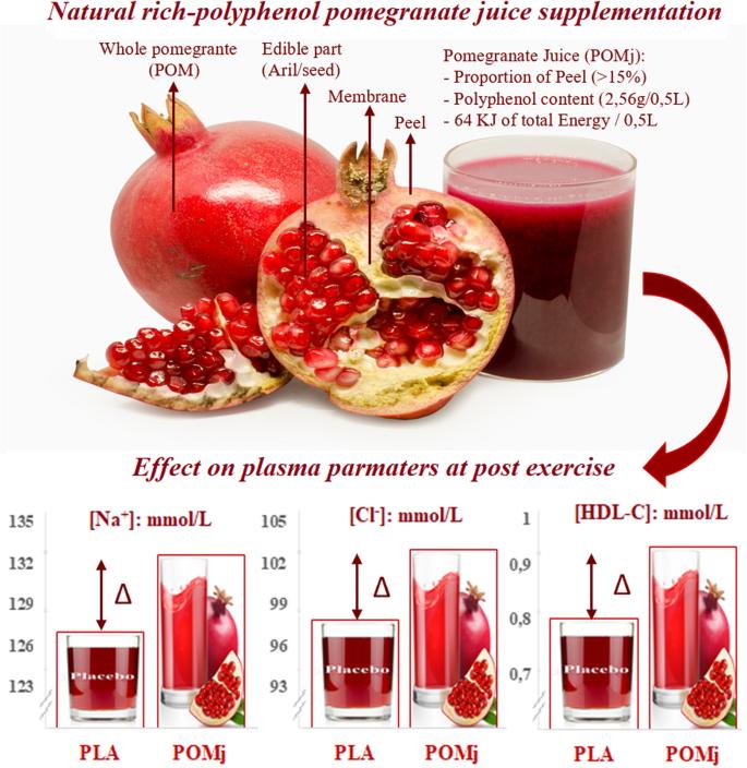polyphenol-rich pomegranate juice