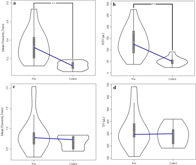 Opposing CSF hydrodynamic trends found in the cerebral