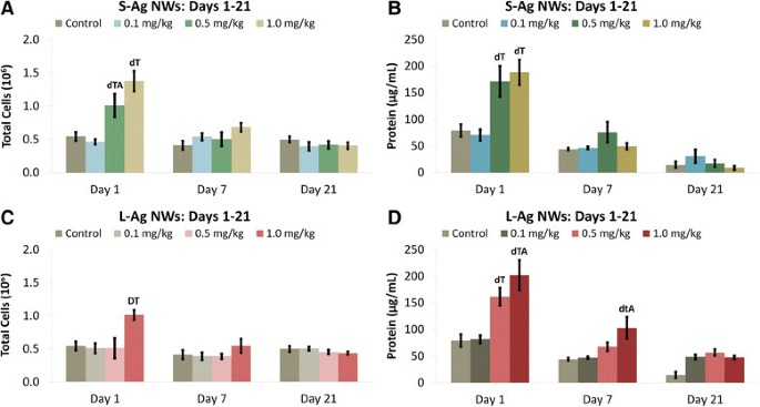 Short versus long silver nanowires: a comparison of in vivo