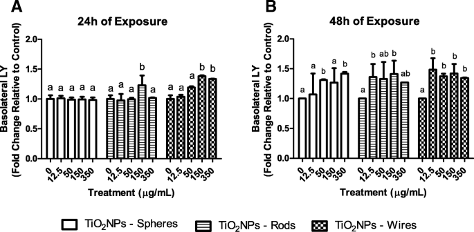 Effects of differently shaped TiO 2 NPs (nanospheres