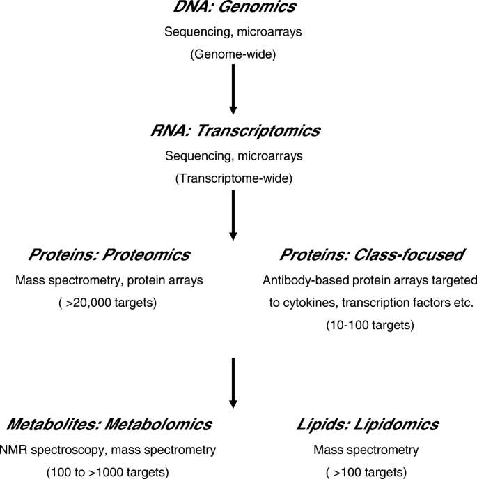 The potential of omics approaches to elucidate mechanisms of