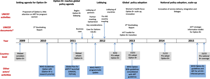 UNICEF's contribution to the adoption and implementation of option