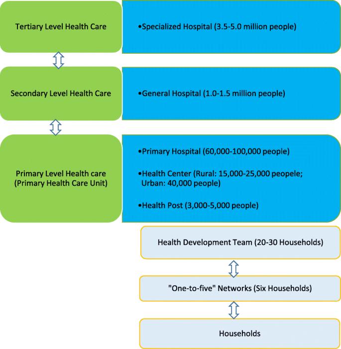 Community health extension program of Ethiopia, 2003–2018