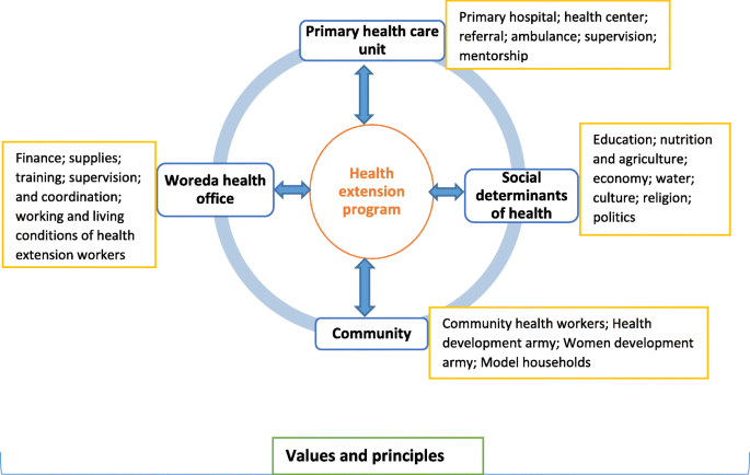Community health extension program of Ethiopia, 2003–2018: successes