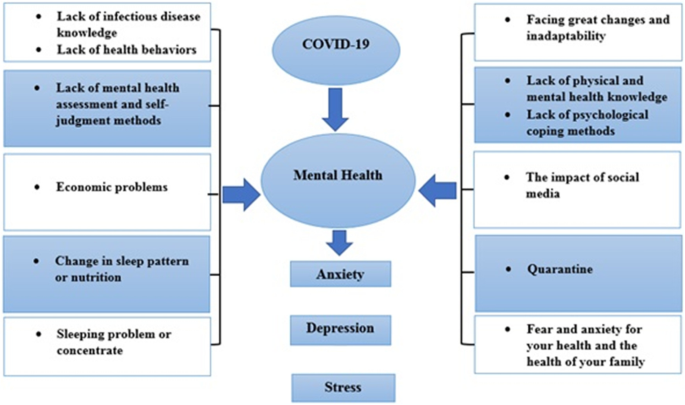 Prevalence Of Stress Anxiety Depression Among The General Population During The Covid 19 Pandemic A Systematic Review And Meta Analysis Springerlink