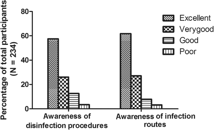 Occupational infection and needle stick injury among