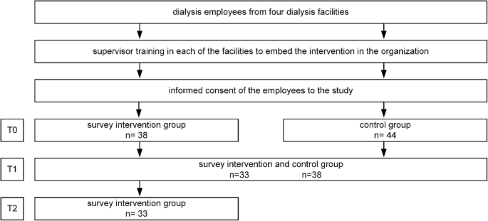 Development and evaluation of a training program for