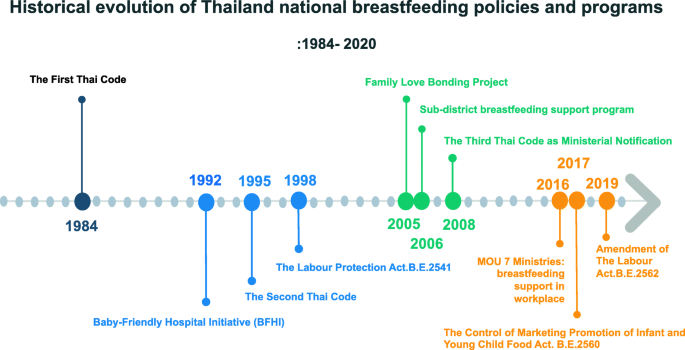Lactating Thai
