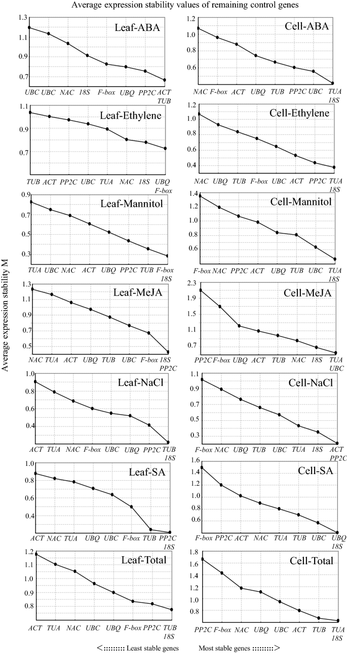 Evaluation of reference genes for normalizing RT-qPCR in