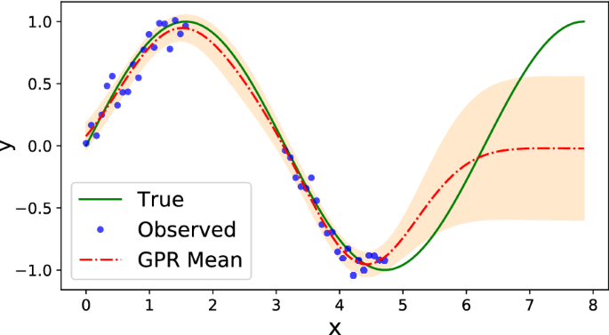 Bayesian optimization for seed germination | Plant Methods