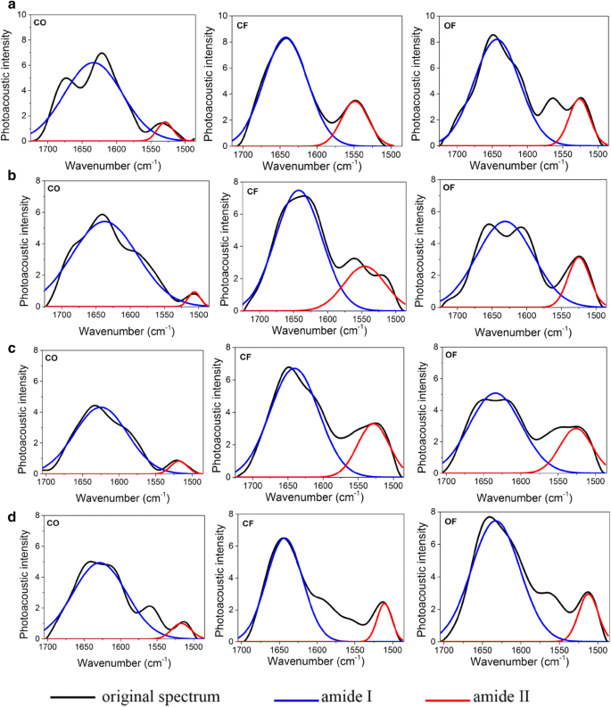 Rapid diagnosis of nitrogen status in rice based on Fourier