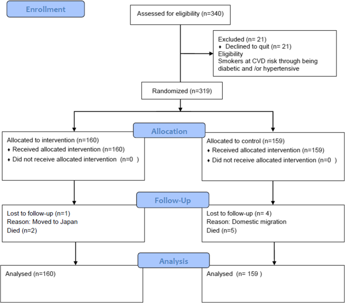 Effectiveness of a new multi-component smoking cessation service
