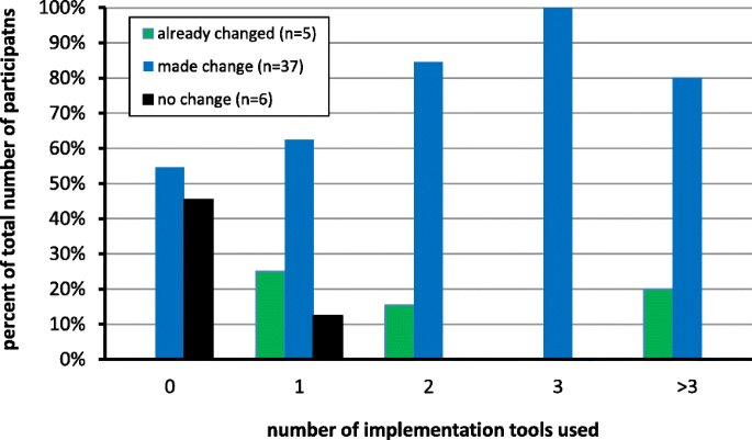 How do clinicians use implementation tools to apply breast cancer