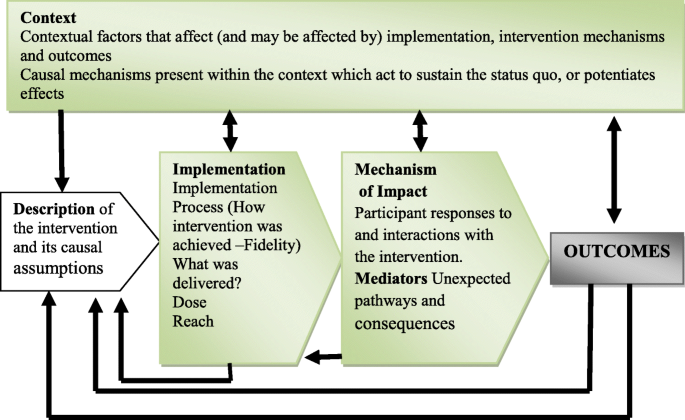 Implementation of a community-based intervention in the most