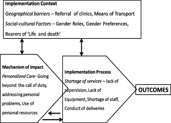 Implementation of a community-based intervention in the most rural