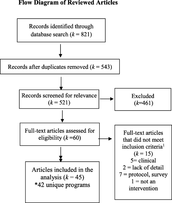 A systematic review of adaptations of evidence-based public health