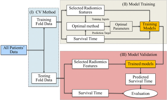 Effect of machine learning methods on predicting NSCLC