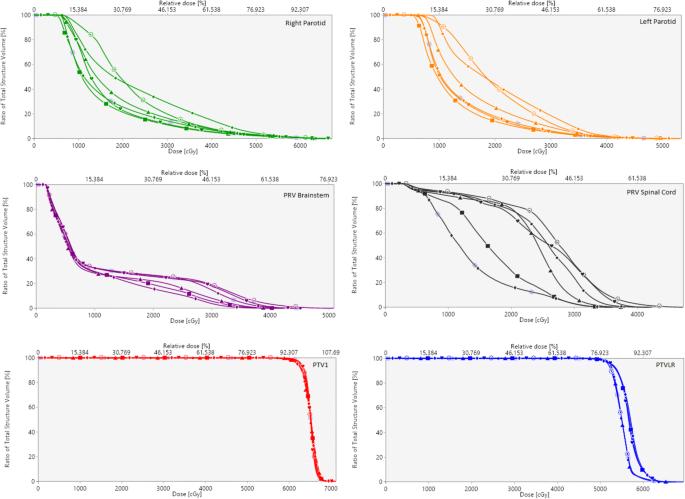 Effectiveness of Multi-Criteria Optimization-based Trade-Off